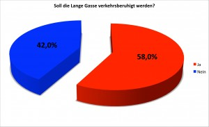 Auswertung Umfrage Lange Gasse.xlsx